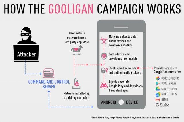 Android, il malware Gooligan ha violato milioni di account Google